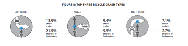 Top three bicycle crash types in Seattle. (SDOT)
