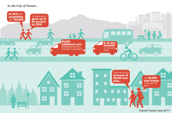 How Everett will change over the next few decades. (City of Everett)