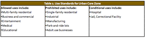 Types of uses that would be allowed, conditional, and prohibited in the Urban Core zone. (City of Everett)