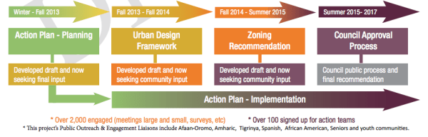 The process for the 23rd Avenue Action Plan. (City of Seattle)