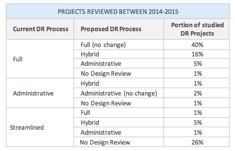 How design review projects processed between 2014 and 2015 would have been processed under the proposed design review framework. (City of Seattle)