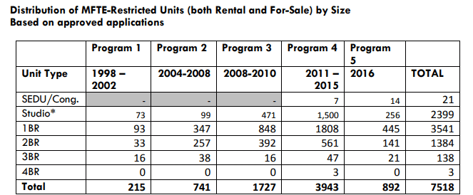Dissecting MFTE: 855 New Units Added In 2016 But Rent Limit