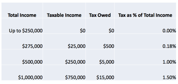 Taxes owned and effective income tax for residents filing taxes as single. (City of Seattle)