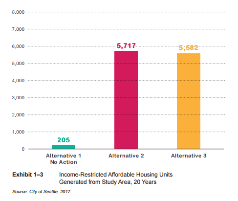 Total rent-restricted affordable units that could be generated under each alternative. (City of Seattle)