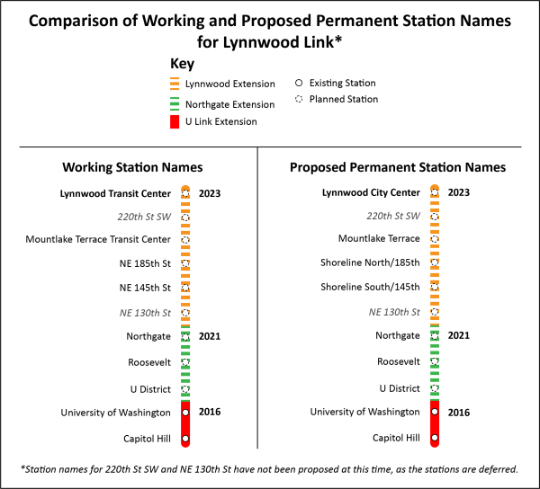 A comparison of the working and proposed permanent station names for the Lynnwood Link extension.