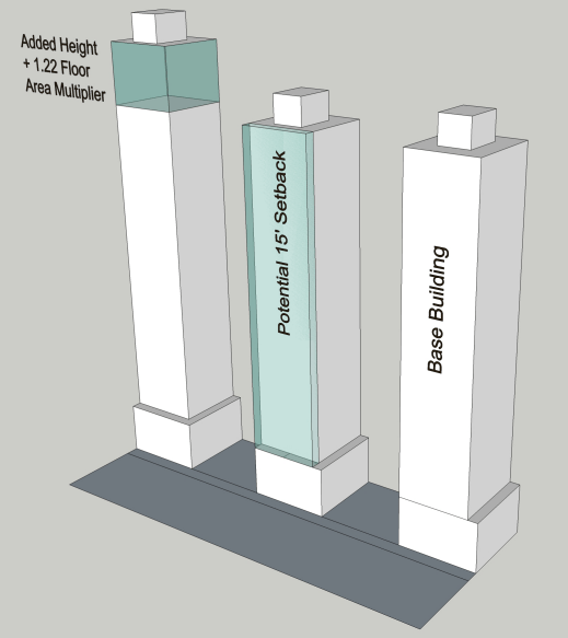 Rendering of residential towers under base building assumptions, foregone building profile with voluntary setback, and added building height and floor area. (City of Seattle)