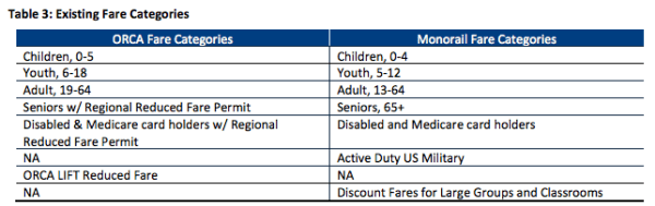 Comparison of fare structures. (City of Seattle)