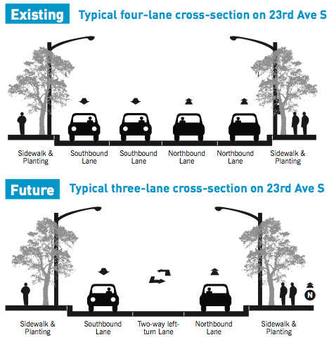 Typical cross-section of the 23rd Avenue as existing and planned. (City of Seattle)
