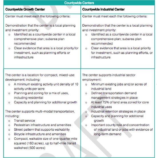 Countywide Centers criteria. (Puget Sound Regional Council)