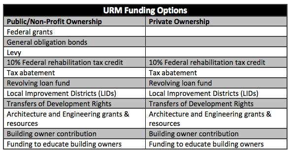 Just some of the possible funding options to facilitate URM building retrofits. (City of Seattle)