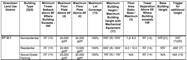 Bulk dimensional standards for the DT-O-1 zone. (City of Bellevue)