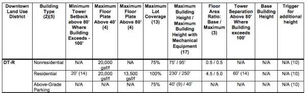 Bulk dimensional standards for the DT-R zone. (City of Bellevue)