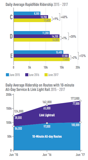 Ridership growth is ballooning in Seattle. (City of Seattle)