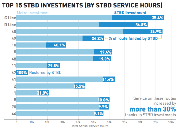 The top service hour investments from the STBD by route. (City of Seattle)