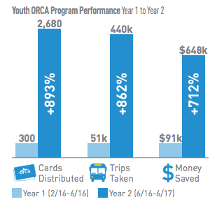 Data on Youth ORCA performance in the first and second years. (City of Seattle)