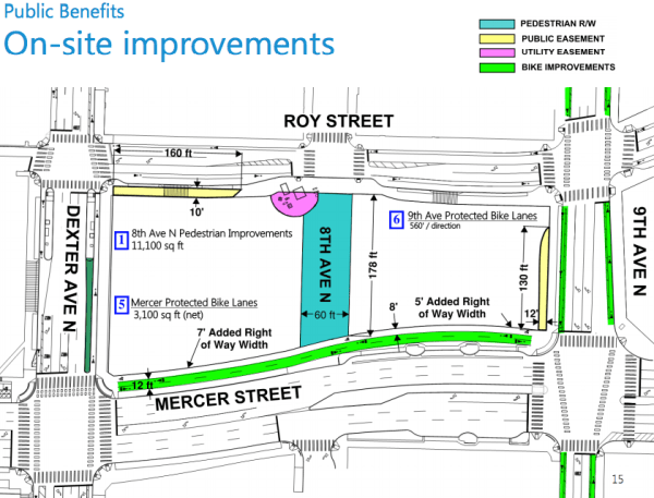 On-site improvements required for future development. (City of Seattle)
