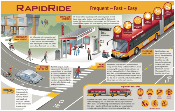 Standard features for RapidRide. (King County)
