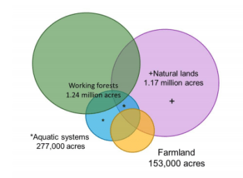 Estimated acres of open space by category. (PSRC)