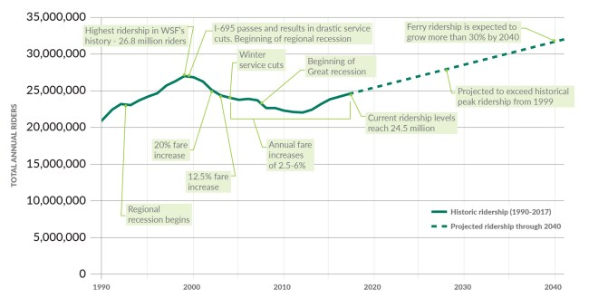 Context for historic ferry system ridership and future projections. (Washington State Department of Transportation)