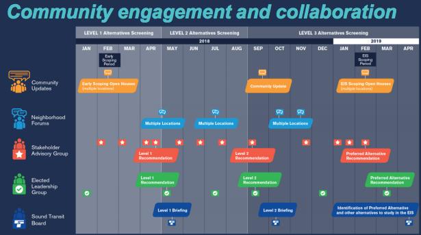 Timeline of the alternatives development process. (Sound Transit)