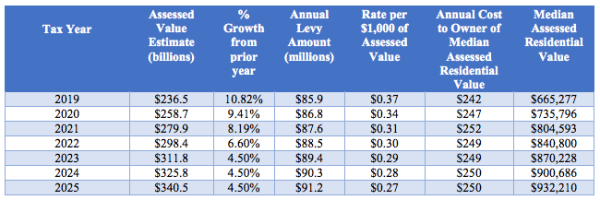 Anticipated levy costs to the average homeowner. (City of Seattle)