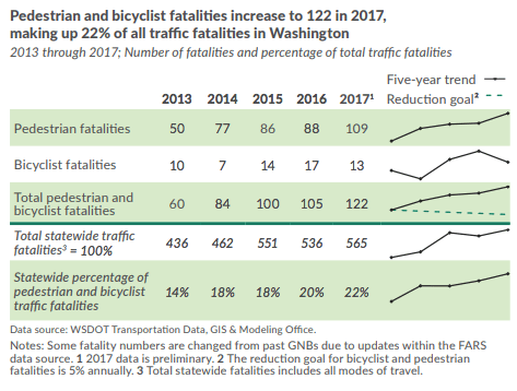 Trend in traffic fatalities. (Washington State Department of Transportation)