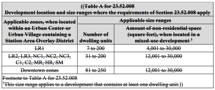 Existing locational and project size requirements for TIAs and associated mitigation. (City of Seattle)