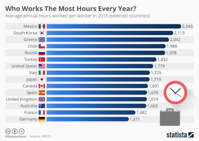 How countries stacked up for average annual hours per worker in 2015. (Statista)