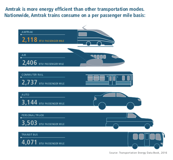 What Is the State of US Rail Travel in 2019? | The Urbanist