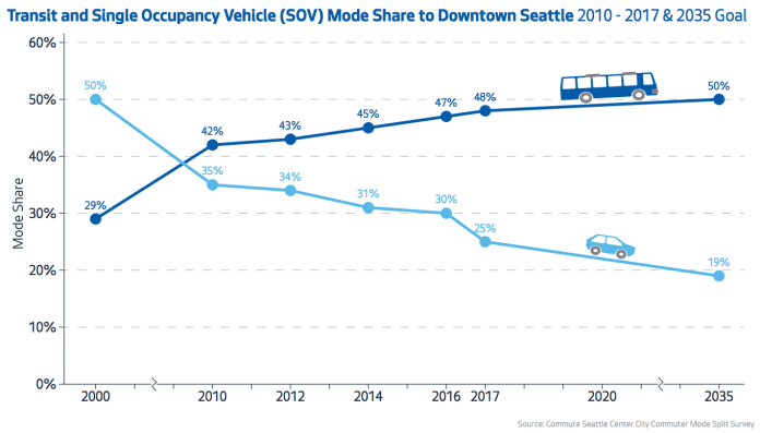 While other cities are experience declines in transit ridership, Seattle continues to see ridership growth, particularly in the city center. (City of Seattle)