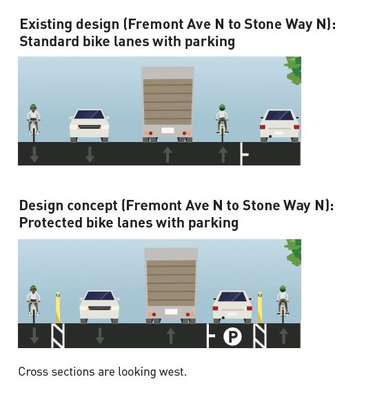 Comparison of current street design and proposed design concept. (City of Seattle)