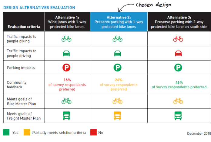 Evaluation criteria used to choose design. (City of Seattle)
