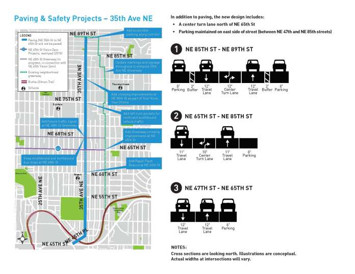 Planned corridor improvements to 35th Ave NE. (City of Seattle)