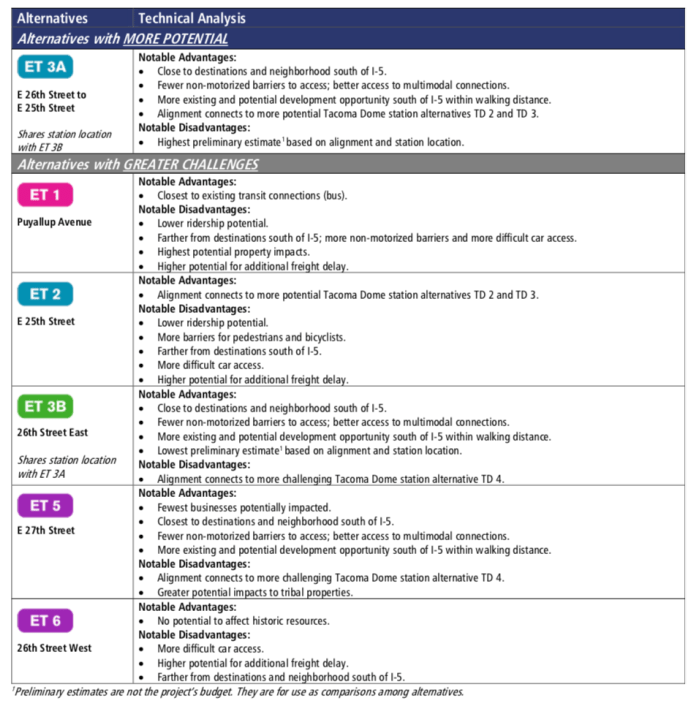 Ranking and pros/cons of the East Tacoma segment options. (Sound Transit)