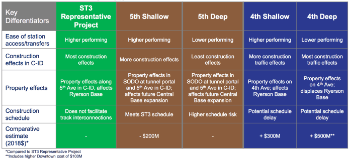 Comparison chart of key differentiators between the options. (Sound Transit)