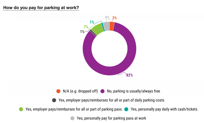 Who pays for parking. (PSRC)
