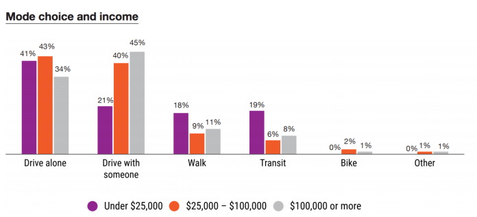 How income affects mode choice. (PSRC)
