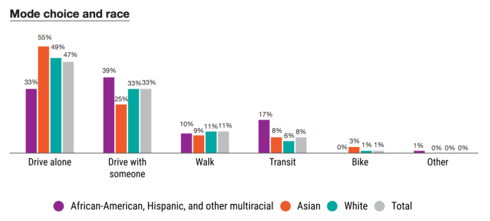 How race affects mode choice. (PSRC)