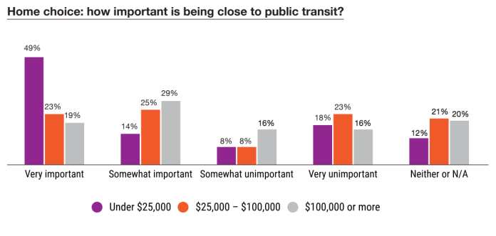 Who values living in proximity to transit. (PSRC)