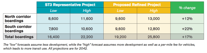 Ridership forecasts for the I-405 BRT project. (Sound Transit)