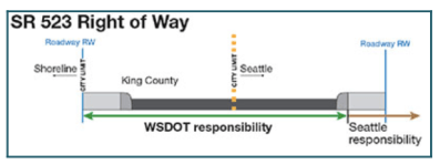 145th Street is also know as State Route (SR) 523. It is designated as a highway between I-5 and Bothell Way (SR-522). While Shoreline does not own any right of way, it has taken a leadership role in corridor planning because of significant traffic and safety issues.
