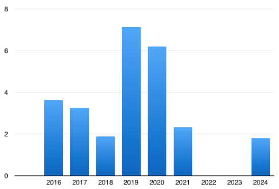 Funded miles of protected bike lane by year, according to the BMP update. Projects with identified funding but unspecified completion dates placed in 2024. (City of Seattle)