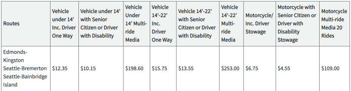 Proposed October fares for vehicles on the Edmonds-Kingston, Seattle-Bremerton, and Seattle-Bainbridge Island fares. (Washington State Transportation Commission)