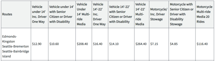 Proposed May fares for vehicles on the Edmonds-Kingston, Seattle-Bremerton, and Seattle-Bainbridge Island fares. (Washington State Transportation Commission)