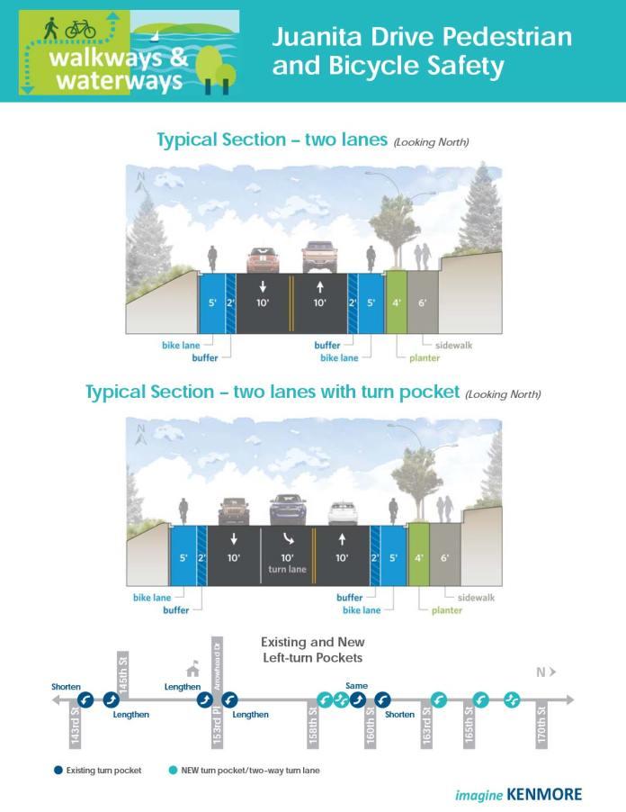 Proposed right-of-way improvements along Juanita Dr N. (Sound Transit / City of Kenmore)
