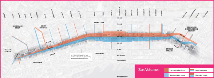 Where the bus volumes are on Third Avenue. Blanchard Street to James Street is heavy, with Pike to Seneca the heaviest of all. (Downtown Seattle Association)
