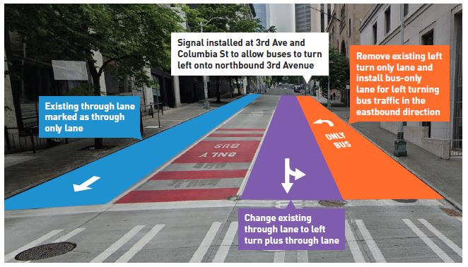 Mockup of the Columbia Street rechannelizations between 2nd Avenue and 3rd Avenue. (City of Seattle)