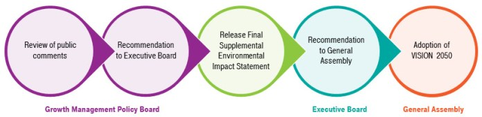 The decision-making process for VISION 2050. (Puget Sound Regional Council)