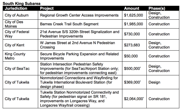 Projects in the South King Subarea being funded by Sound Transit. (Sound Transit)