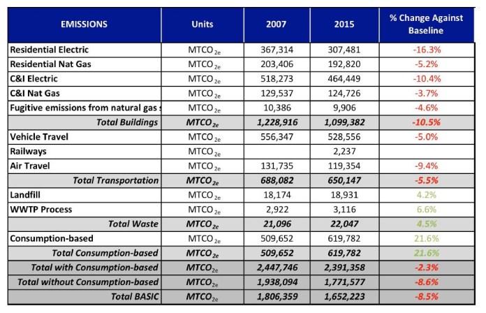Lakewood, Colorado 2015 emissions inventory.
